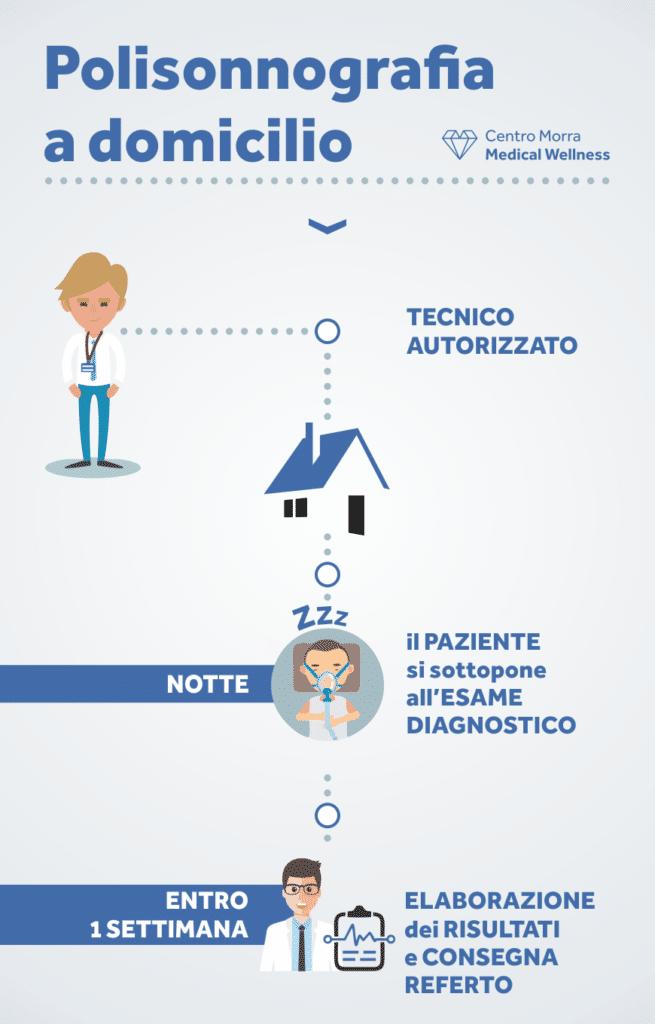 Polisonnografia a domicilio - Centro Morra Napoli