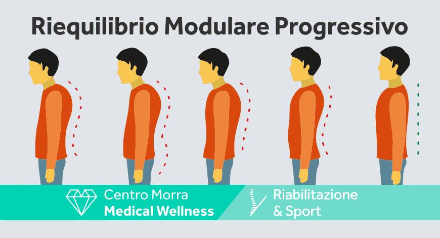 Riequilibrio Modulare Progressivo | Dott.ssa Ronza Annalisa | Centro Morra